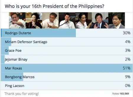 Mar Roxas beats Rody Duterte on TNP presidential online survey